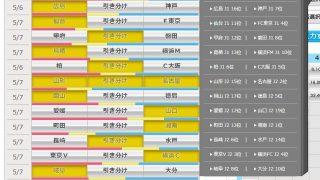 第927回 toto(5/6,7)のオカルト予想 「GW第3弾toto!J1J2ともに混戦、大宮連勝で札幌の今季ホーム無敗が途絶えるか?」