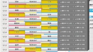 第929回 toto(5/13,14)のオカルト予想 「注目は鹿島vs神戸、連敗中の浦和とACL敗退のG大阪は意外と鉄板か?」