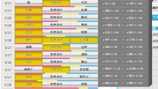 第933回 toto(5/27,28)のオカルト予想 「柏はホームで大宮に1勝しかしたことがない、仙台(H)vs新潟(A)は引き分けが一度もない」