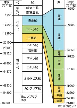 geoscale