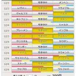 第892回 toto(12/3,4)のオカルト予想 「ブンデス&プレミアを対象試合に12月~2月もずっと!」~来季J2に異変!?東京V、千葉、徳島・・・続々と新外国人監督決定!