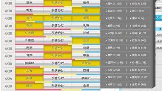 第925回 toto(4/29,30)のオカルト予想 「ゴールデンウイークの過密日程に突入!まずは埼玉ダービーが熱い?!」