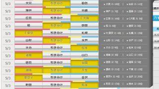 第926回 toto(5/3)のオカルト予想 「GW第2弾toto!ルヴァン杯が対象試合、連戦で引き分け多発か?」
