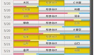 第931回 toto(5/20,21)のオカルト予想 「横浜FMと仙台のカードはなぜかアウェイチームが強い、松本はまだ湘南に勝ったことがない」