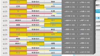 第938回 toto(6/25)のオカルト予想 「最近アウェイの得点が多い大久保の活躍でF東京が勝利か?名古屋、熊本、山口・・・連敗脱出はどのチーム?」