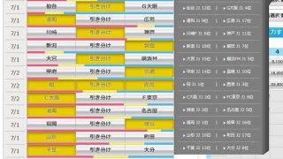 第940回 toto(7/1,2)のオカルト予想 「今後の展開を占う柏vs鹿島、共に3連敗で浦和vs広島が激突、そして、J2首位福岡に岐阜の元スペインU-21代表シシーニョが挑む!」