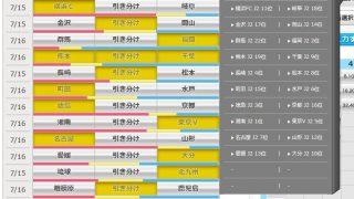 第943回 toto(7/15,16)のオカルト予想 「首位湘南を東京Vが破ると予想! 福岡、名古屋は鉄板か?」