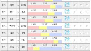 第971回 toto(11/18,19)のオカルト予想 「J2最終節、プレーオフ圏に残るのは東京V?徳島?松本?千葉? そして、J1新潟はついに降格か・・・?」