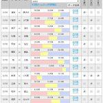 第974回 toto(12/2,3)のオカルト予想 「川崎が逆転優勝でいよいよ初戴冠なるか?残留は清水か甲府か?栃木はJ2に戻ってくるか?」