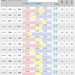 第995回 toto(3/25)のオカルト予想 「【J2】岡山、町田の好調は続くか?大敗後の讃岐に注目?【J3】すでに2敗のJ3王者秋田はホーム開幕戦!」