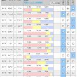第1015回 toto(6/16-20)、第1018回 toto(6/21-25)のオカルト予想 「【ワールドカップtoto】只今、1等配当金総額2億円オーバー! ※おまけ:日本時間に観戦しやすいグループリーグの試合をリストにしてます」