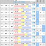 第1036回 toto(8/18,19)のオカルト予想 「川崎は広島の独走を止めることができるか? 2試合連続ゴールのイニエスタは関東圏に初登場!」