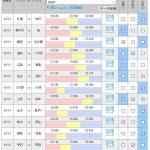第1039回 toto(9/1)のオカルト予想 「磐田が6連勝の名古屋&ジョーを止め、 清水がアウェイで仙台に勝利する? J2首位に立った町田はアウェイで甲府戦」