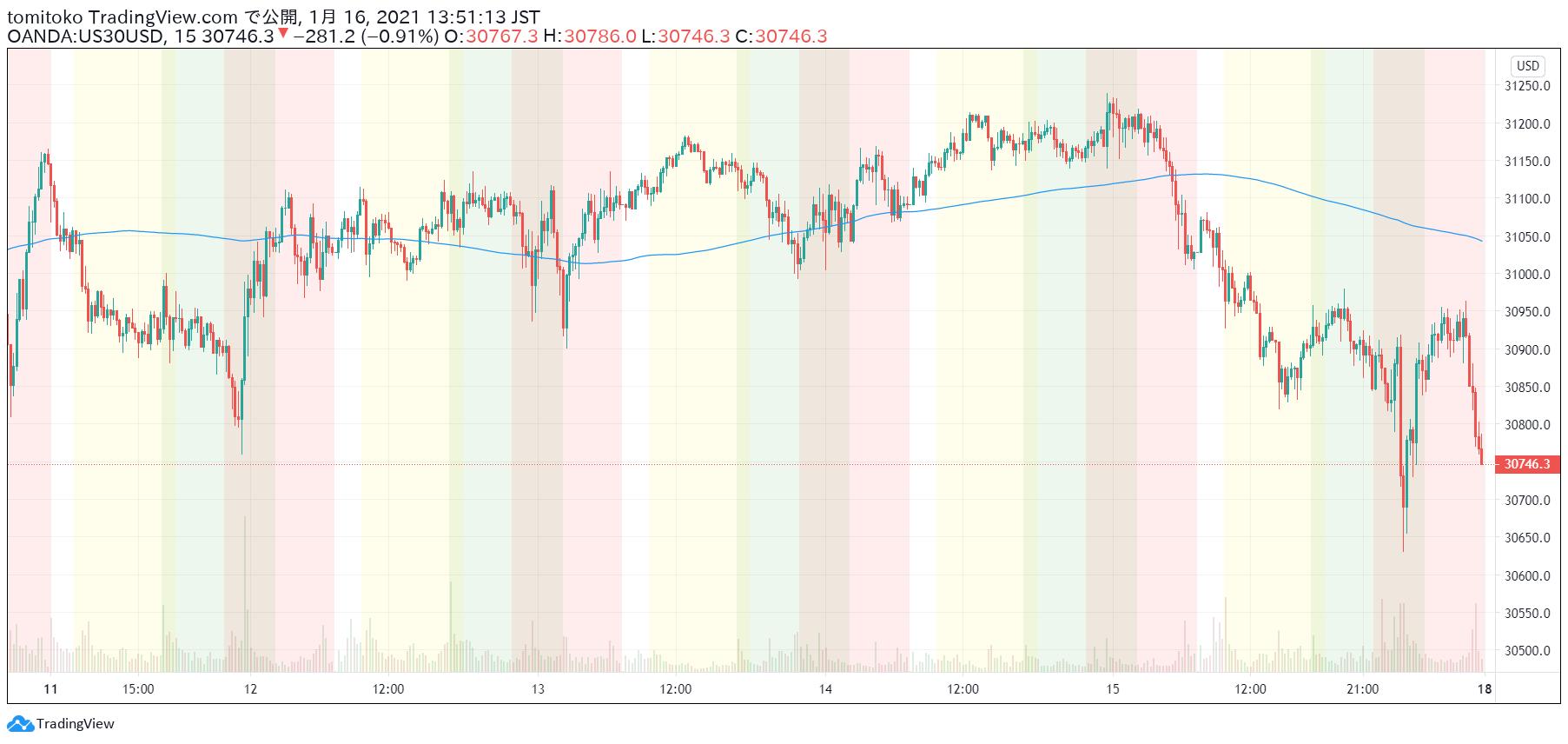 株価 リアルタイム ダウ 平均 ny